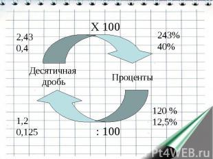 Десятичная дробь Проценты