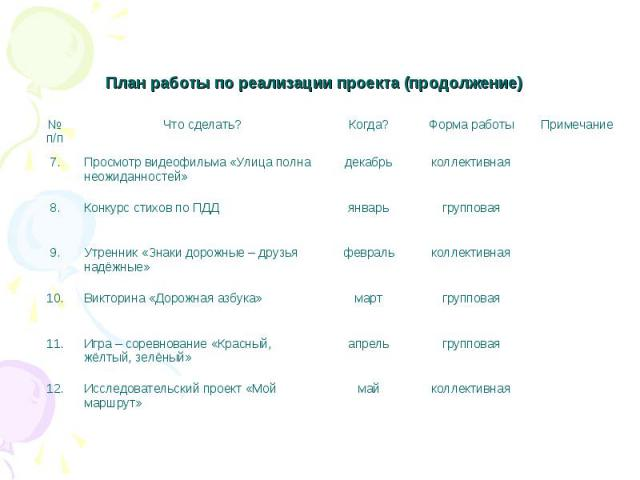 План работы по реализации проекта (продолжение)