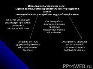 Итоговый педагогический совет«Оценка деятельности образовательного учреждения в