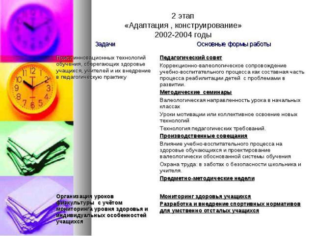 2 этап«Адаптация , конструирование»2002-2004 годы