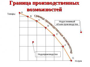 Граница производственных возможностей