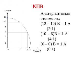 КПВАльтернативная стоимость:(12 – 10) В = 1 А (2:1)(10 - 6)В = 1 А (4:1)(6 – 0)