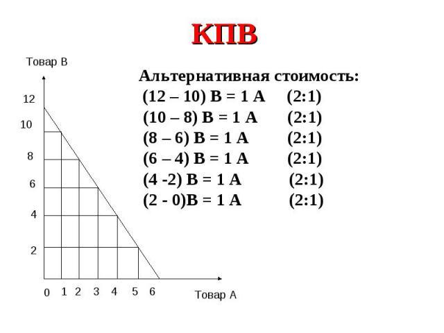 КПВАльтернативная стоимость: (12 – 10) В = 1 А (2:1) (10 – 8) В = 1 А (2:1) (8 – 6) В = 1 А (2:1) (6 – 4) В = 1 А (2:1) (4 -2) В = 1 А (2:1) (2 - 0)В = 1 А (2:1)
