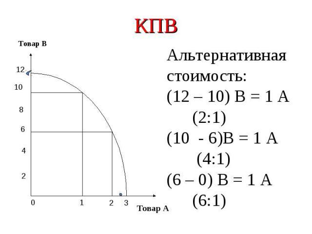 КПВАльтернативная стоимость:(12 – 10) В = 1 А (2:1)(10 - 6)В = 1 А (4:1)(6 – 0) В = 1 А (6:1)