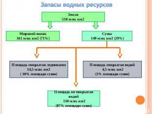 Запасы водных ресурсовЗемля510 млн. км2Мировой океан 361 млн. км2 (71%)Суша 149