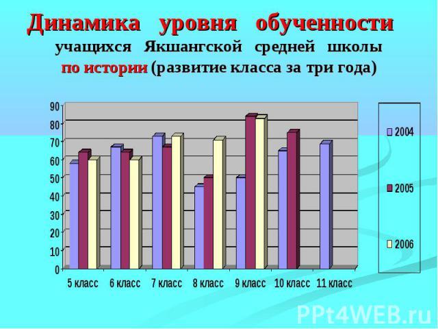 Динамика уровня обученности учащихся Якшангской средней школыпо истории (развитие класса за три года)