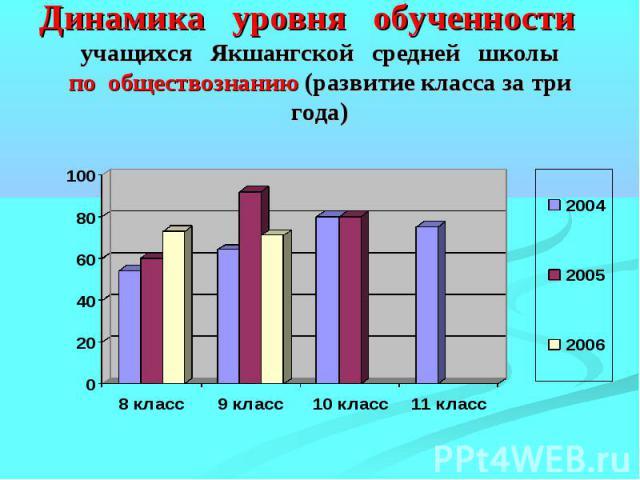 Динамика уровня обученности учащихся Якшангской средней школыпо обществознанию (развитие класса за три года)