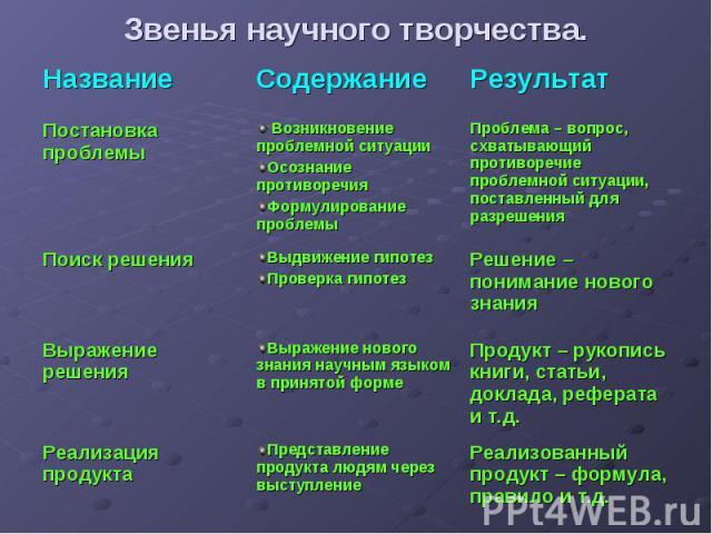 Звенья научного творчества.