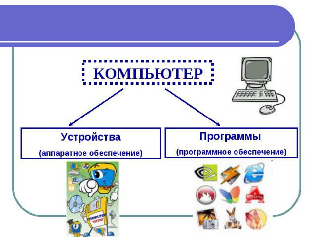 КОМПЬЮТЕР Устройства (аппаратное обеспечение) Программы (программное обеспечение)