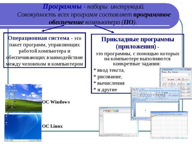 Программы - наборы инструкций. Совокупность всех программ составляет программное обеспечение компьютера (ПО). Операционная система - это пакет программ, управляющих работой компьютера и обеспечивающих взаимодействие между человеком и компьютером Пр…