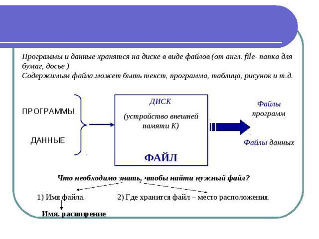 Программы и данные хранятся на диске в виде файлов (от англ. file- папка для бумаг, досье ) Содержимым файла может быть текст, программа, таблица, рисунок и т.д. Что необходимо знать, чтобы найти нужный файл? 1) Имя файла. 2) Где хранится файл – мес…
