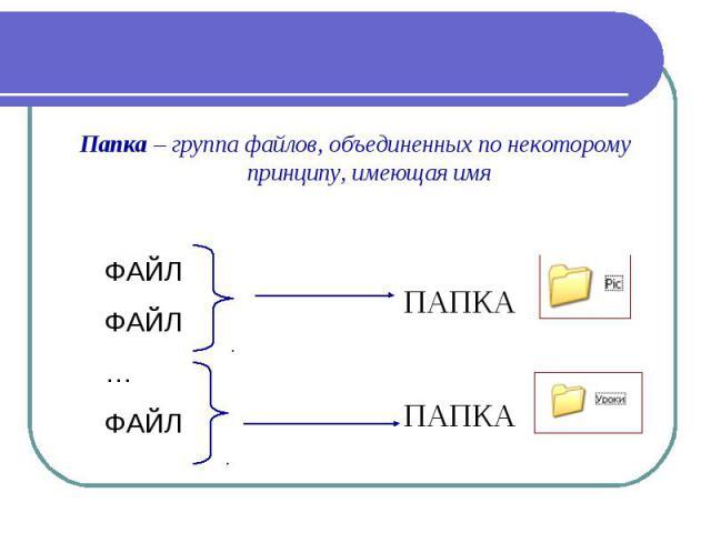 Папка – группа файлов, объединенных по некоторому принципу, имеющая имя ФАЙЛ ФАЙЛ … ФАЙЛ ПАПКА ПАПКА