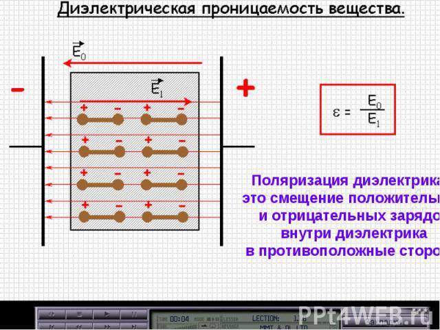 Поляризация диэлектрика – это смещение положительных и отрицательных зарядов внутри диэлектрика в противоположные стороны.