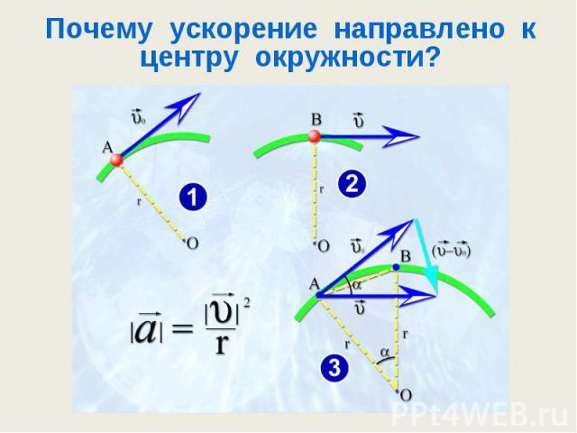 Почему ускорение направлено к центру окружности?