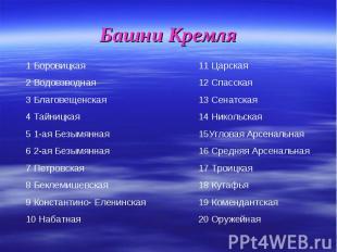 Башни Кремля1 Боровицкая 2 Водовзводная 3 Благовещенская 4 Тайницкая 5 1-ая Безы