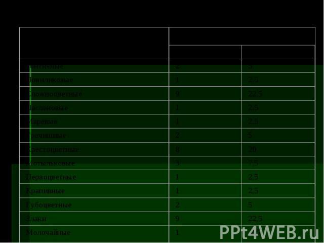 Систематический состав флоры луга