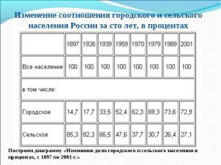 Изменение соотношения городского и сельского населения России за сто лет, в проц