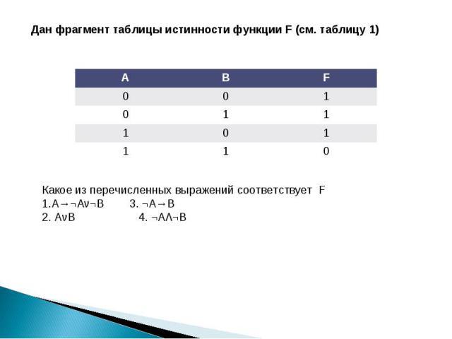 Дан фрагмент таблицы истинности функции F (см. таблицу 1) Какое из перечисленных выражений соответствует F А→¬Aν¬B 3. ¬A→B 2. AνB 4. ¬AΛ¬B