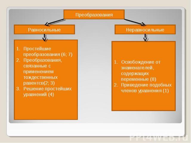 Преобразования Равносильные Простейшие преобразования (6; 7) Преобразования, связанные с применением тождественных равентсв(2; 3) Решение простейших уравнений (4) Освобождение от знаменателей, содержащих переменные (8) Приведение подобных членов ура…