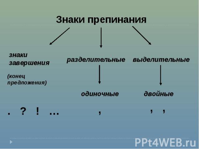 Знаки препинания знаки завершения разделительные выделительные