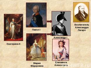Екатерина II Павел I Александр I Воспитатель Александра Лагарп Мария Фёдоровна Е