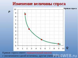Изменение величины спросаКривая спроса имеет отрицательный наклон: с увеличением