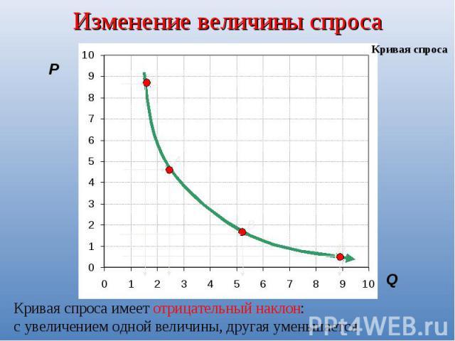 Изменение величины спросаКривая спроса имеет отрицательный наклон: с увеличением одной величины, другая уменьшается