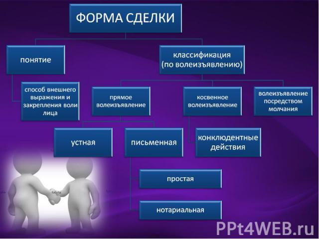 ФОРМА СДЕЛКИ