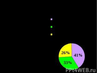 Как же относятся к жаргонным словам мои сверстники, сегодняшняя молодежь? 41% оп