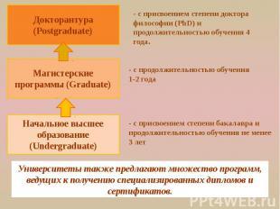 Докторантура (Postgraduate) - с присвоением степени доктора философии (PhD) и пр