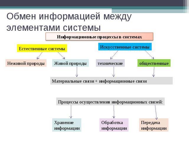 Обмен информацией между элементами системы