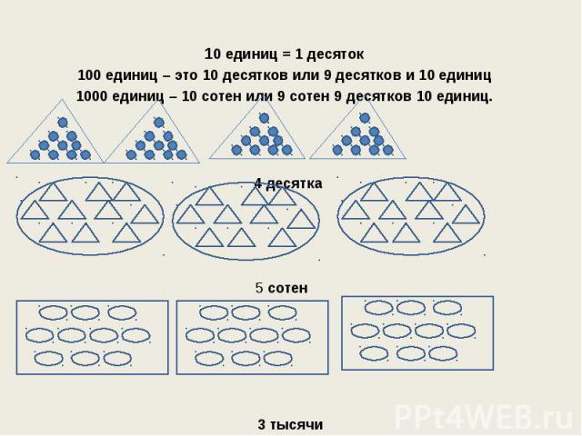 10 единиц = 1 десяток 100 единиц – это 10 десятков или 9 десятков и 10 единиц 1000 единиц – 10 сотен или 9 сотен 9 десятков 10 единиц. 4 десятка 5 сотен 3 тысячи