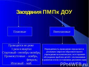 Заседания ПМПк ДОУПлановые Проводятся не реже 1 раза в квартал Стартовый- сентяб