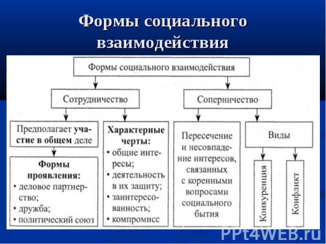 Формы социального взаимодействия
