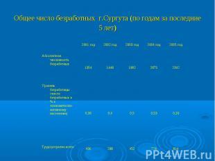 Общее число безработных г.Сургута (по годам за последние 5 лет)