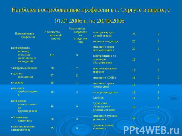 Наиболее востребованные профессии в г. Сургуте в период с 01.01.2006 г. по 20.10.2006