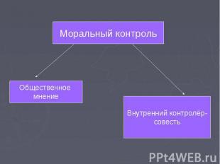 Моральный контроль Общественное мнение Внутренний контролёр- совесть