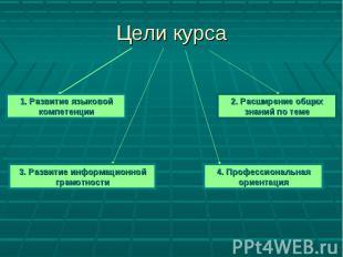 Цели курса1. Развитие языковой компетенции 2. Расширение общих знаний по теме 3.