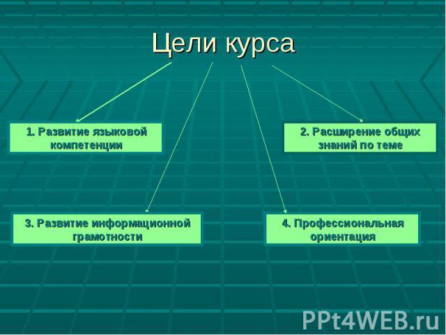 Цели курса1. Развитие языковой компетенции 2. Расширение общих знаний по теме 3. Развитие информационной грамотности 4. Профессиональная ориентация