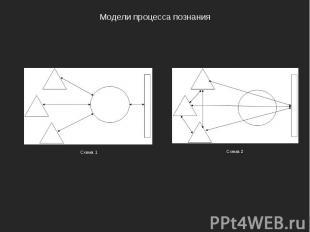 Модели процесса познания Схема 1 Схема 2
