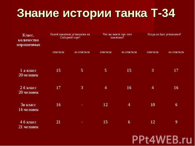 Знание истории танка Т-34