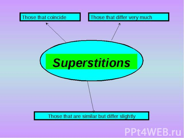 Superstitions Those that coincide Those that differ very much Those that are similar but differ slightly