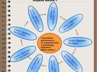 План деятельности по оздоровлению и пропаганде здорового образа жизни «Программа