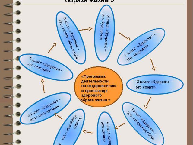 План деятельности по оздоровлению и пропаганде здорового образа жизни «Программа деятельности по оздоровлению и пропаганде здорового образа жизни »