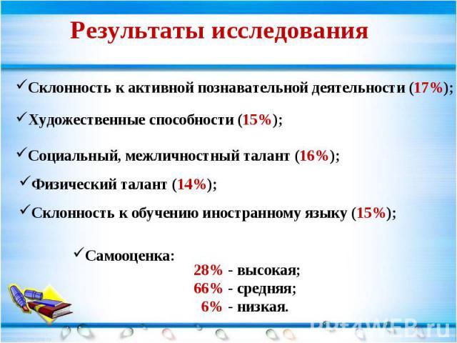 Результаты исследования Склонность к активной познавательной деятельности (17%); Художественные способности (15%); Социальный, межличностный талант (16%); Физический талант (14%); Склонность к обучению иностранному языку (15%); 28% - высокая; 66% - …