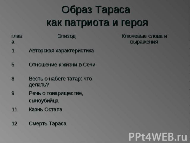 Образ Тараса как патриота и героя