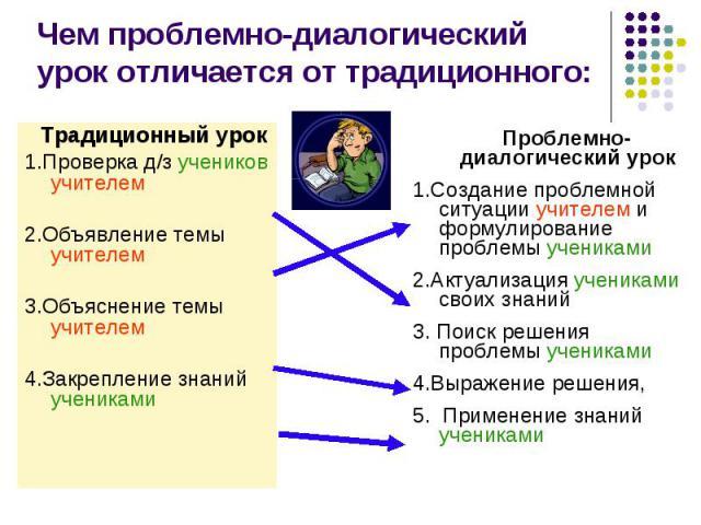 Чем проблемно-диалогический урок отличается от традиционного: Традиционный урок 1.Проверка д/з учеников учителем 2.Объявление темы учителем 3.Объяснение темы учителем 4.Закрепление знаний учениками Проблемно-диалогический урок 1.Создание проблемной …