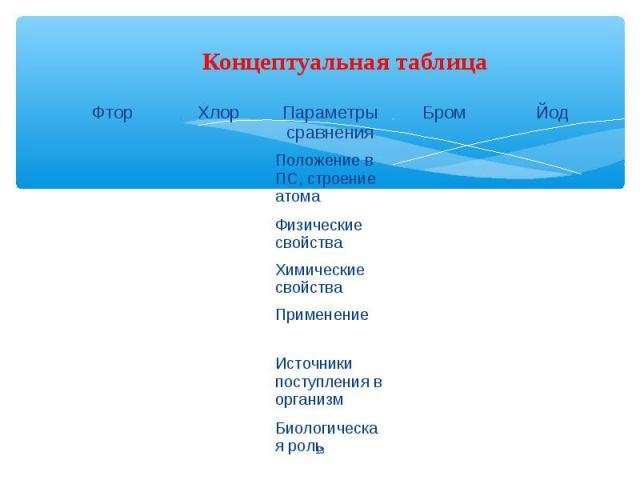 Концептуальная таблица