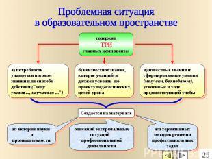 Проблемная ситуация в образовательном пространстве содержит ТРИ главных компонен