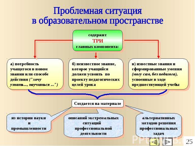 Проблемная ситуация в образовательном пространстве содержит ТРИ главных компонента: а) потребность учащегося в новом знании или способе действия (